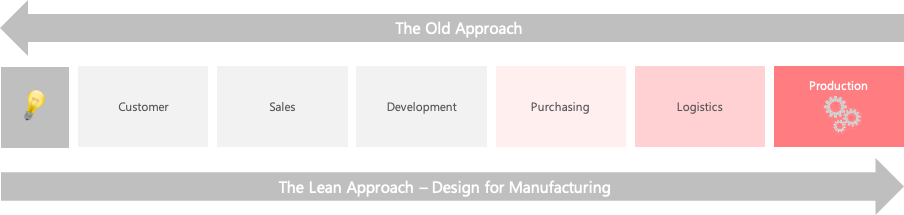 _01_Lean Introduction_Old and Lean Approach