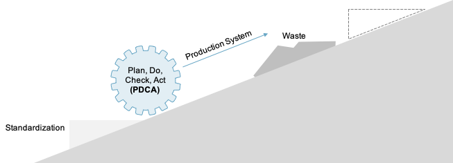_01_Lean Introduction_PDCA