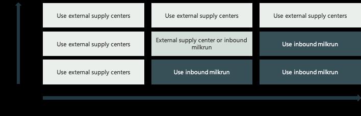 02_Inbound Milkrun_Matrix