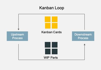 _06_The Kanban Approach_Kanban Loop