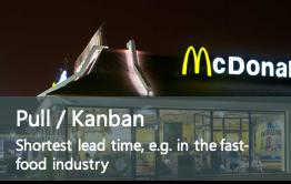 Lean Example_Pull Kanban
